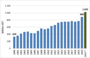 Valor da Produção Agropecuária de 2020 está perto de R$ 886 bilhões